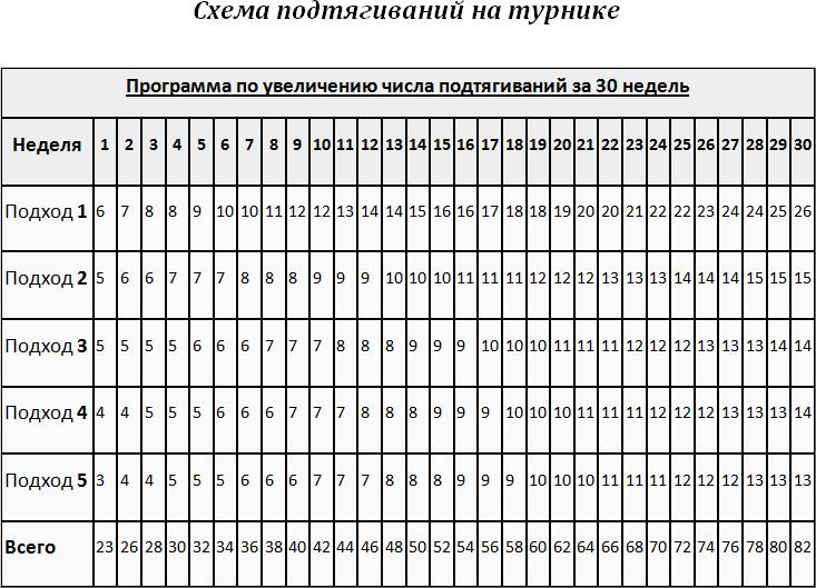 Таблица подтягиваний